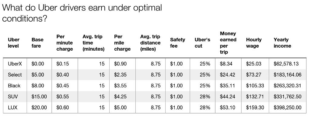 uber cost per km