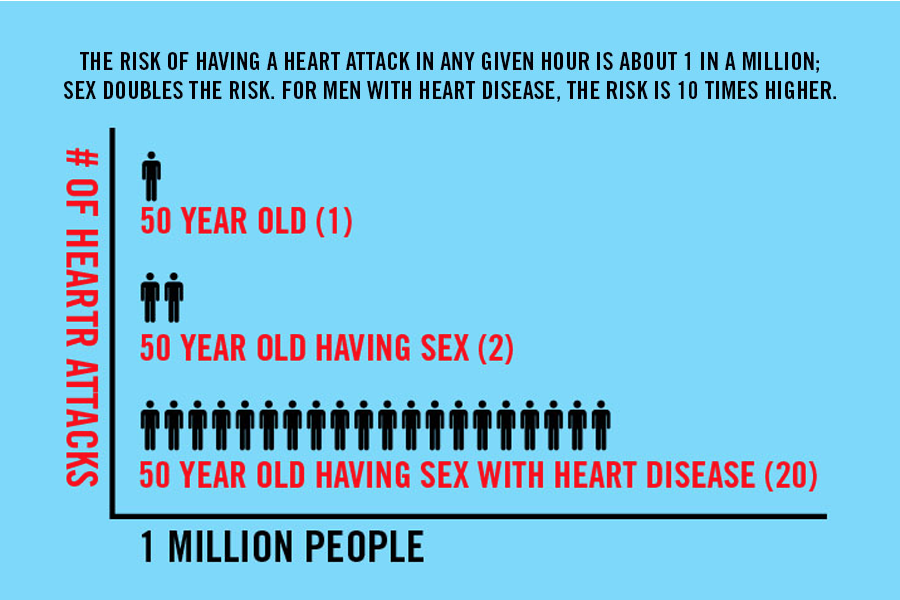 Disease heart sex