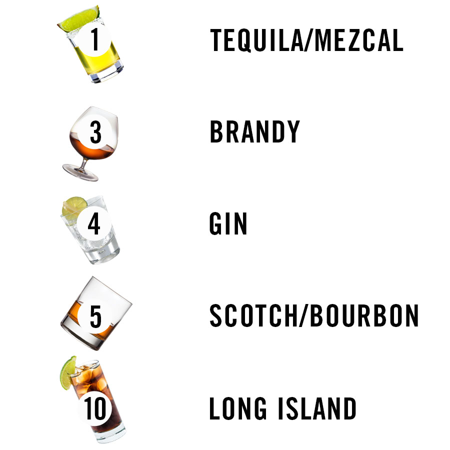 Which Liquors Are Best & Worst for You? Tequila, Whiskey