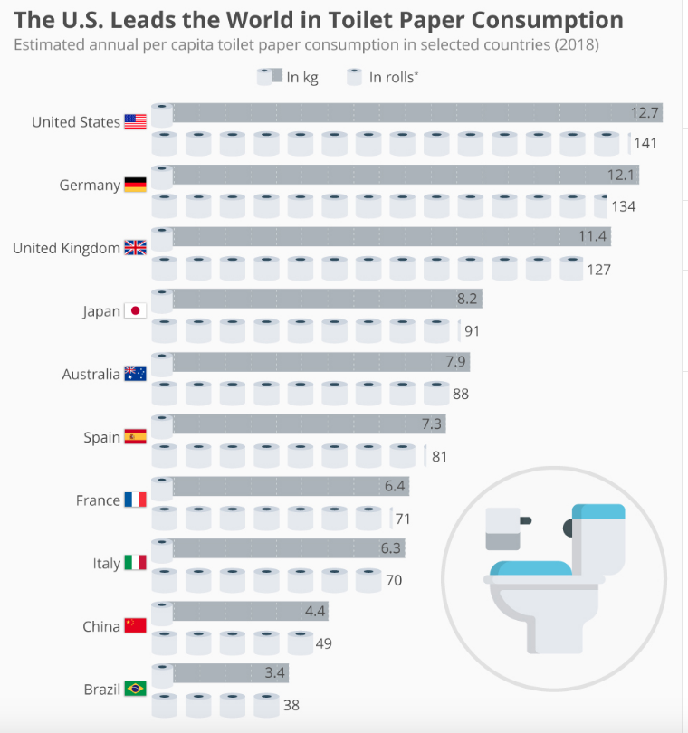 ... the U.S. leads the world in the amount of toilet paper it uses, far  outpacing countries in Southeast Asia, Latin America and European nations  that ...