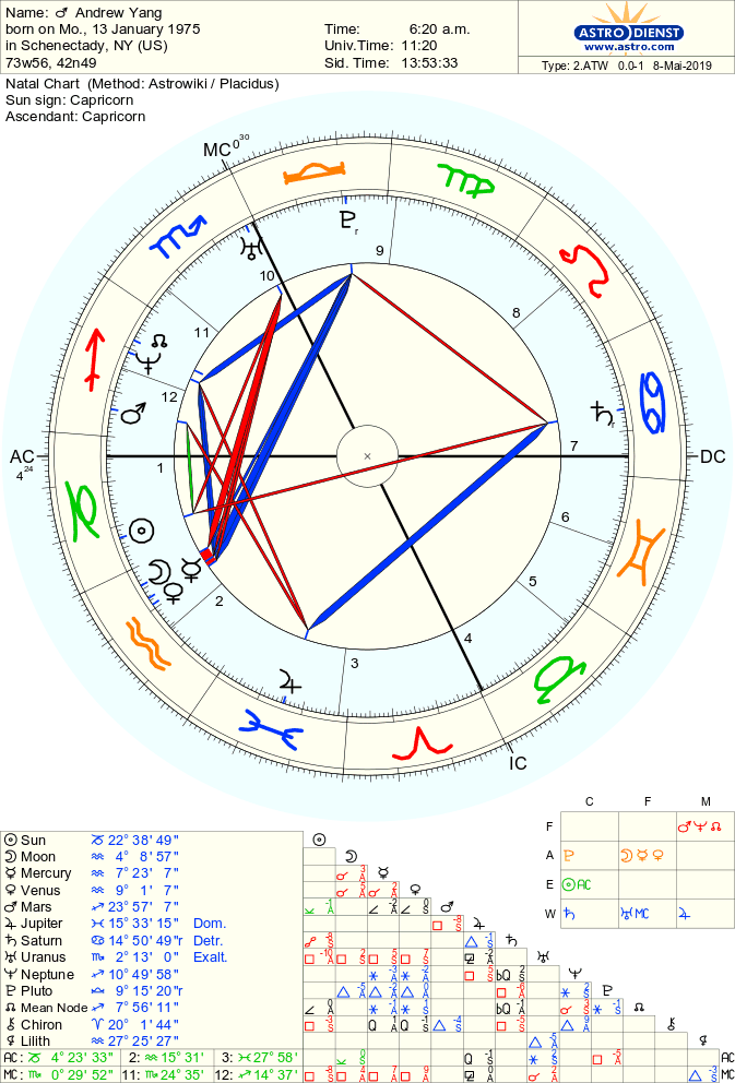 The Astrological Charts of the Top Six Men Running for President