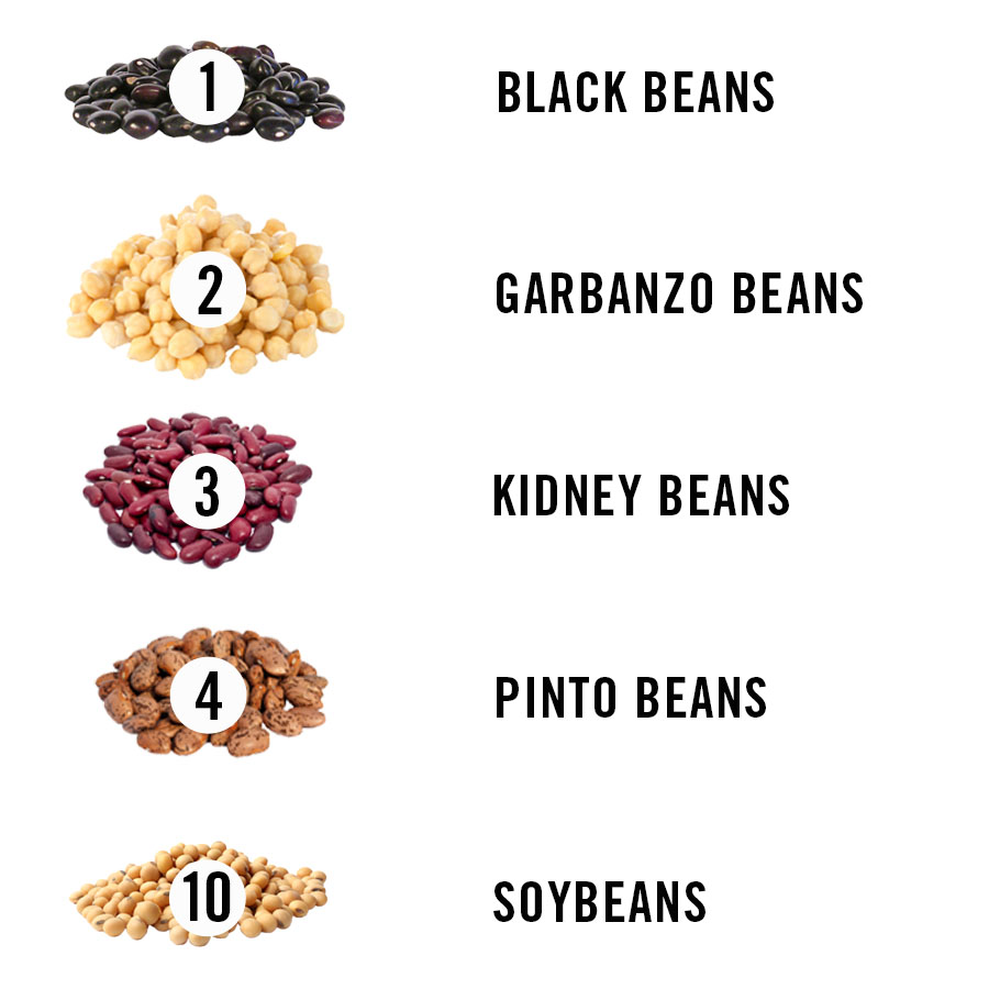 Healthiest Beans: Ranking Legumes by