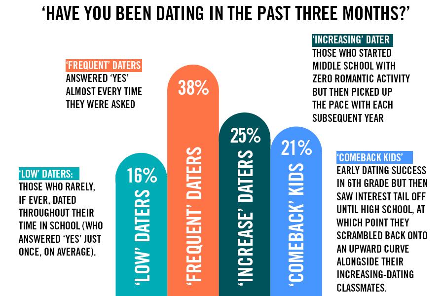 Sexless dating relaties
