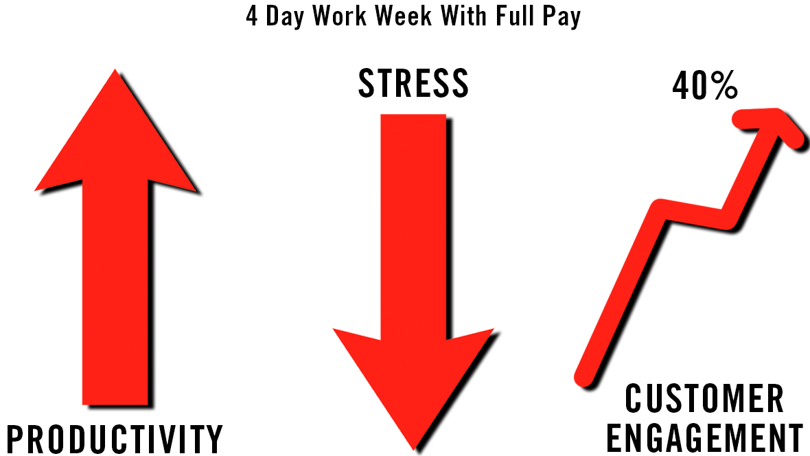 Four-Day Work Week Statistics: Could It Ever Really Happen?