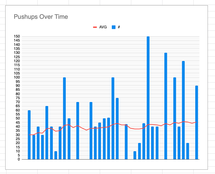 An example of a Google Sheets fitness tracker: On Google Sheets, you can create auto-updating charts based on changing data